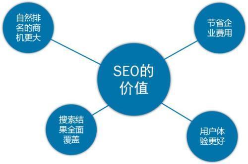 企业做好关键词seo优化排名的方法